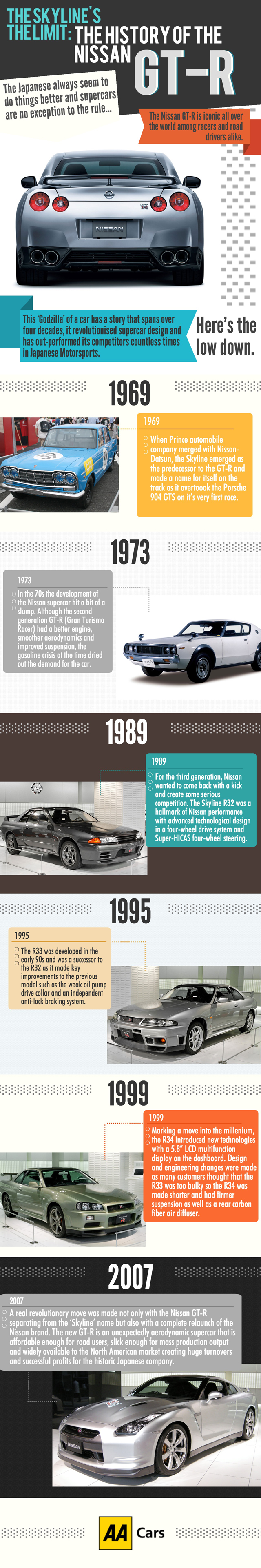 AA-Cars---Infogram---History-of-Nissan-GT-R