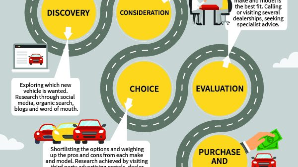 Car buying customer journey