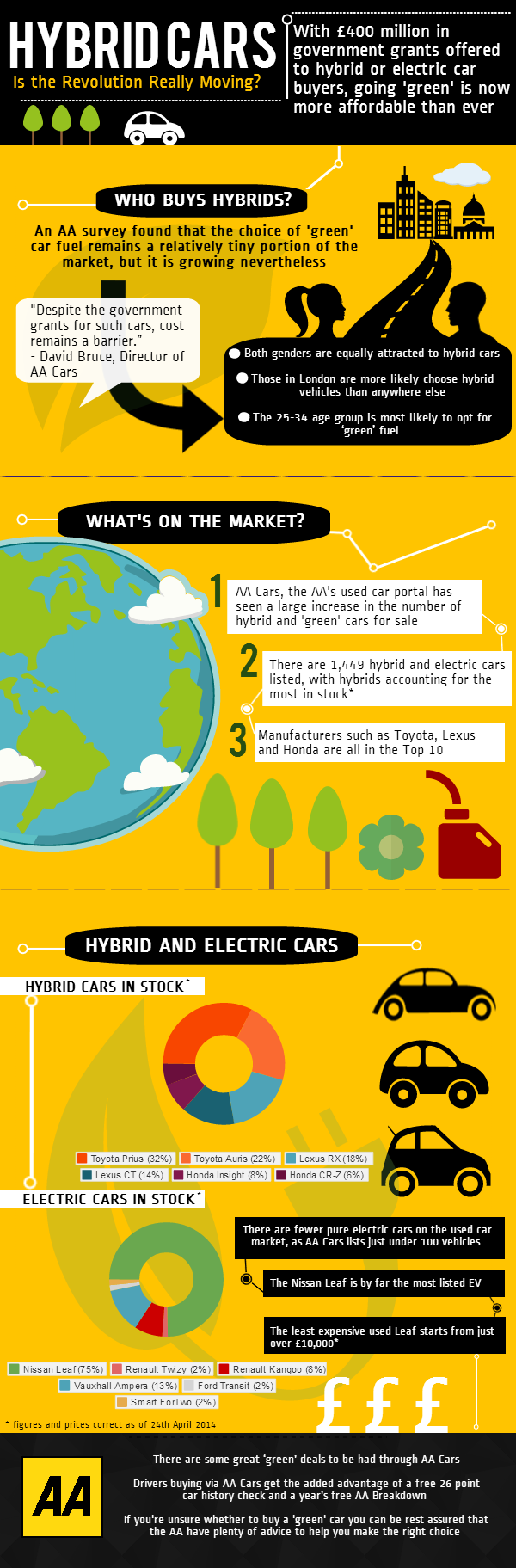 AA - Green Car Buying - Infographic V2