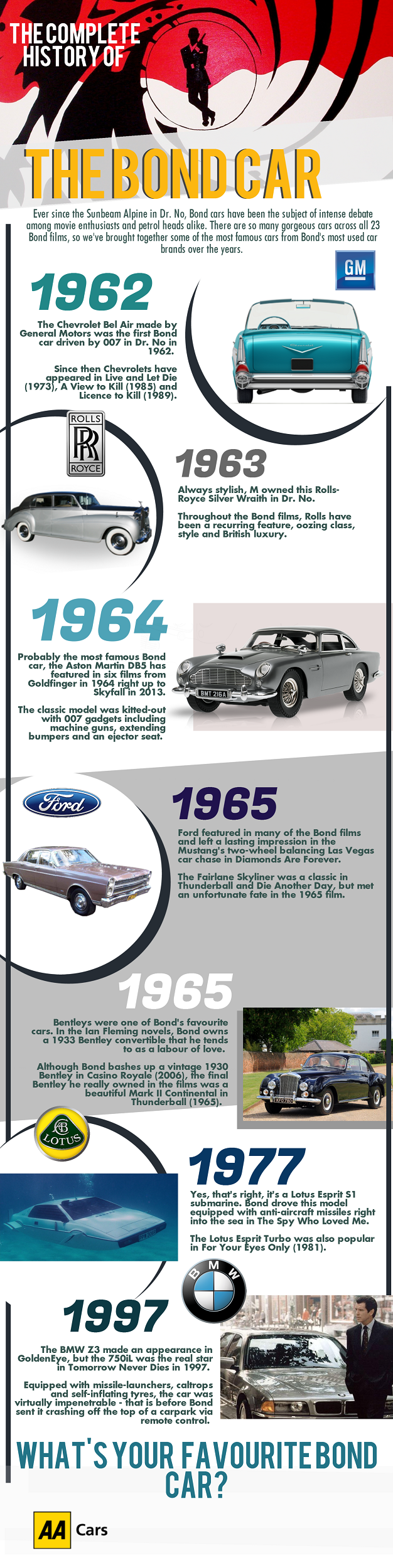 Complete History of James Bond Cars