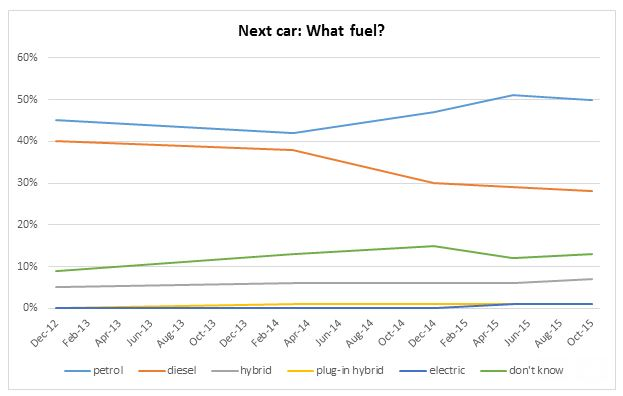 Diesel controversy doesn't dent car fuel choice – new AA Cars research finds