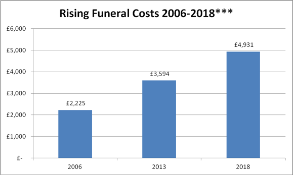 Rising funeral costs graph