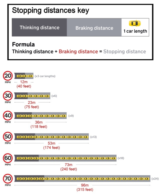 Car stopping distances
