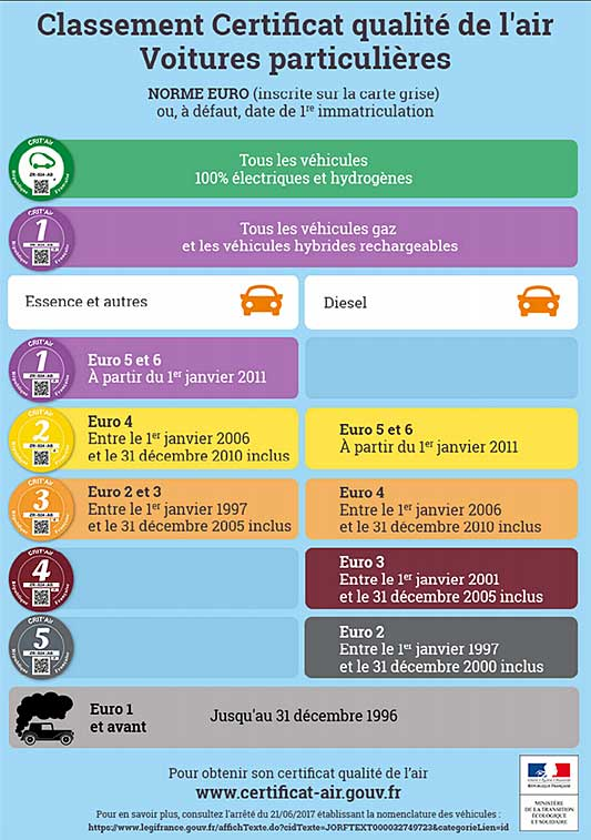 Infographic showing different CRIT'Air stickers required in France